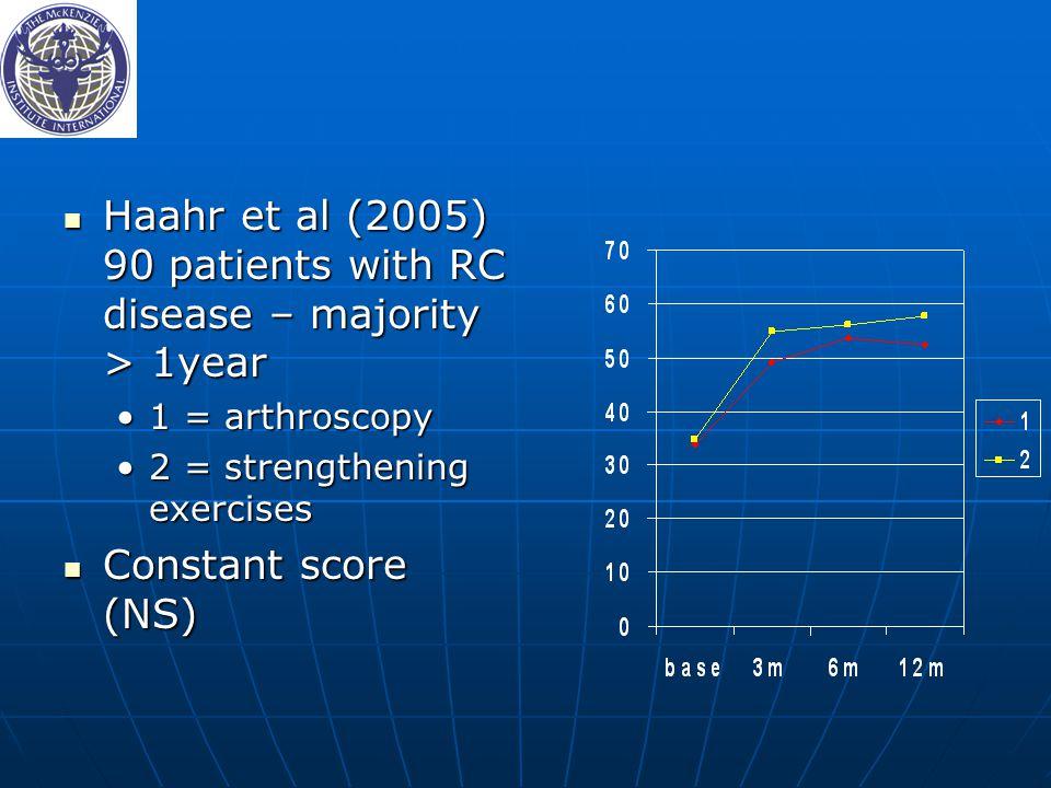 Haahr et al (2005) 90 patients with RC disease – majority > 1year Haahr et al (2005) 90 patients with RC disease – majority > 1year 1 = arthroscopy1 = arthroscopy 2 = strengthening exercises2 = strengthening exercises Constant score (NS) Constant score (NS)