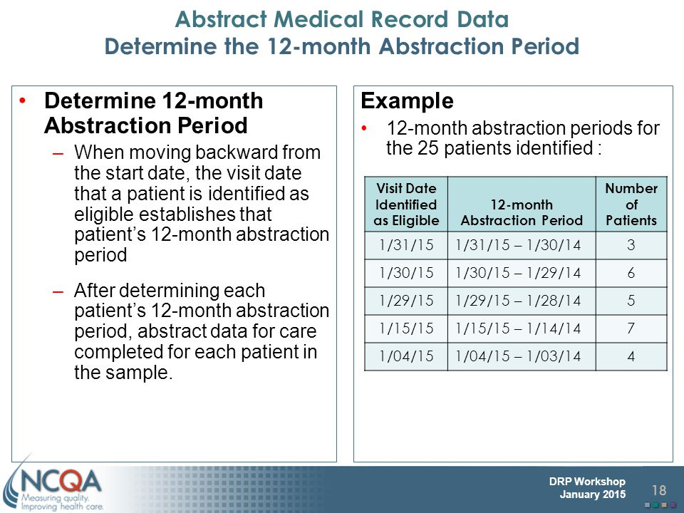 18 DRP Workshop January 2015 Abstract Medical Record Data Determine the 12-month Abstraction Period Determine 12-month Abstraction Period –When moving backward from the start date, the visit date that a patient is identified as eligible establishes that patient's 12-month abstraction period –After determining each patient's 12-month abstraction period, abstract data for care completed for each patient in the sample.