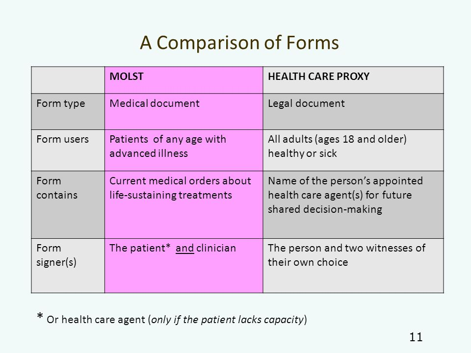 A Comparison of Forms MOLSTHEALTH CARE PROXY Form typeMedical documentLegal document Form usersPatients of any age with advanced illness All adults (ages 18 and older) healthy or sick Form contains Current medical orders about life-sustaining treatments Name of the person's appointed health care agent(s) for future shared decision-making Form signer(s) The patient* and clinicianThe person and two witnesses of their own choice 11 * Or health care agent (only if the patient lacks capacity)