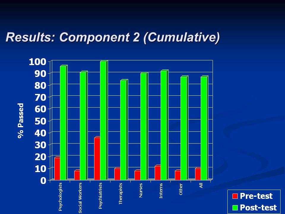 Results: Component 2 (Cumulative)