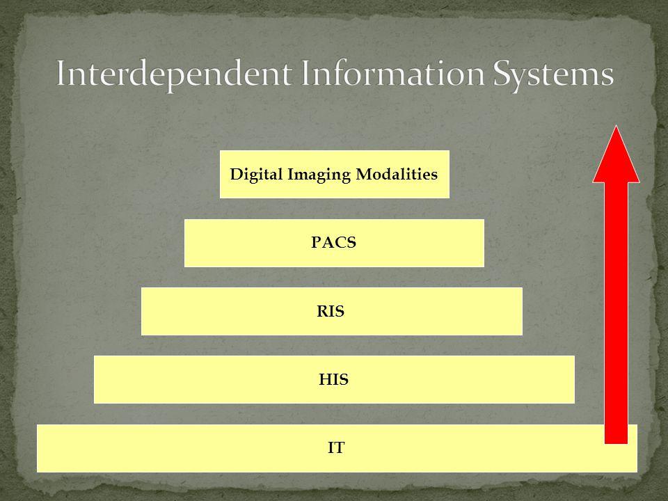 IT HIS RIS PACS Digital Imaging Modalities