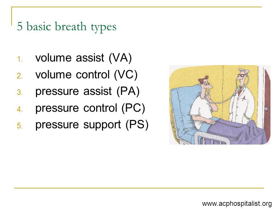 5 basic breath types 1. volume assist (VA) 2. volume control (VC) 3. pressure assist (PA) 4. pressure control (PC) 5. pressure support (PS) www.acphos