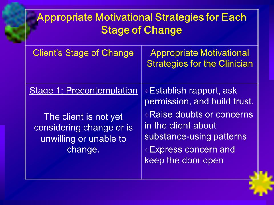 Appropriate Motivational Strategies for Each Stage of Change Client s Stage of ChangeAppropriate Motivational Strategies for the Clinician Stage 1: Precontemplation The client is not yet considering change or is unwilling or unable to change.