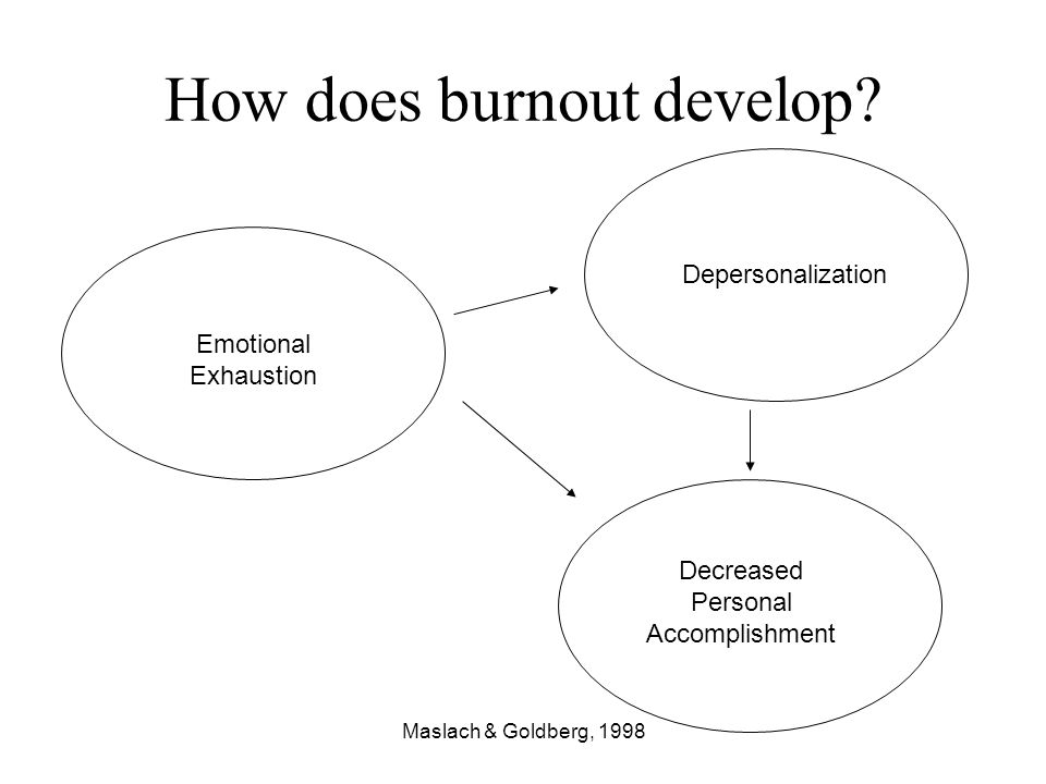 Maslach & Goldberg, 1998 How does burnout develop? Emotional Exhaustion Depersonalization Decreased Personal Accomplishment