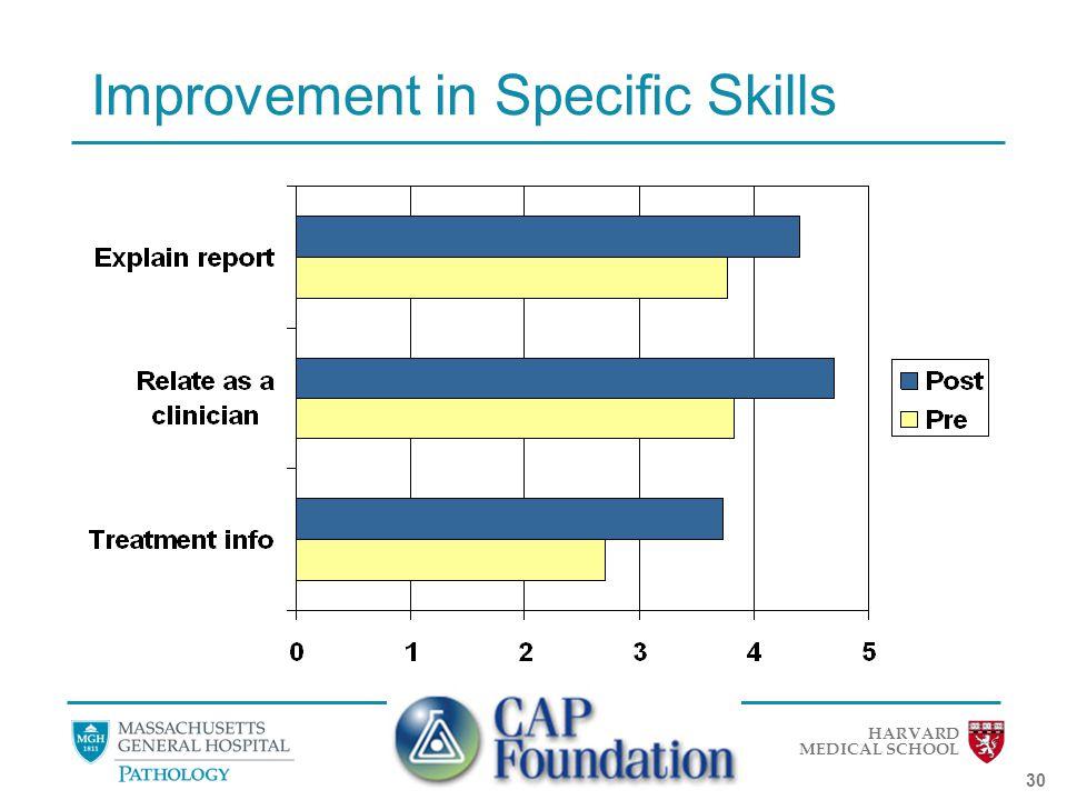 HARVARD MEDICAL SCHOOL 30 Improvement in Specific Skills