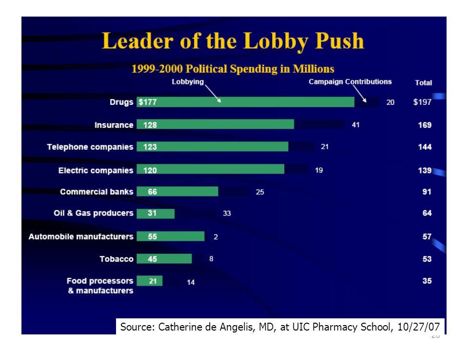 20 Source: Catherine de Angelis, MD, at UIC Pharmacy School, 10/27/07