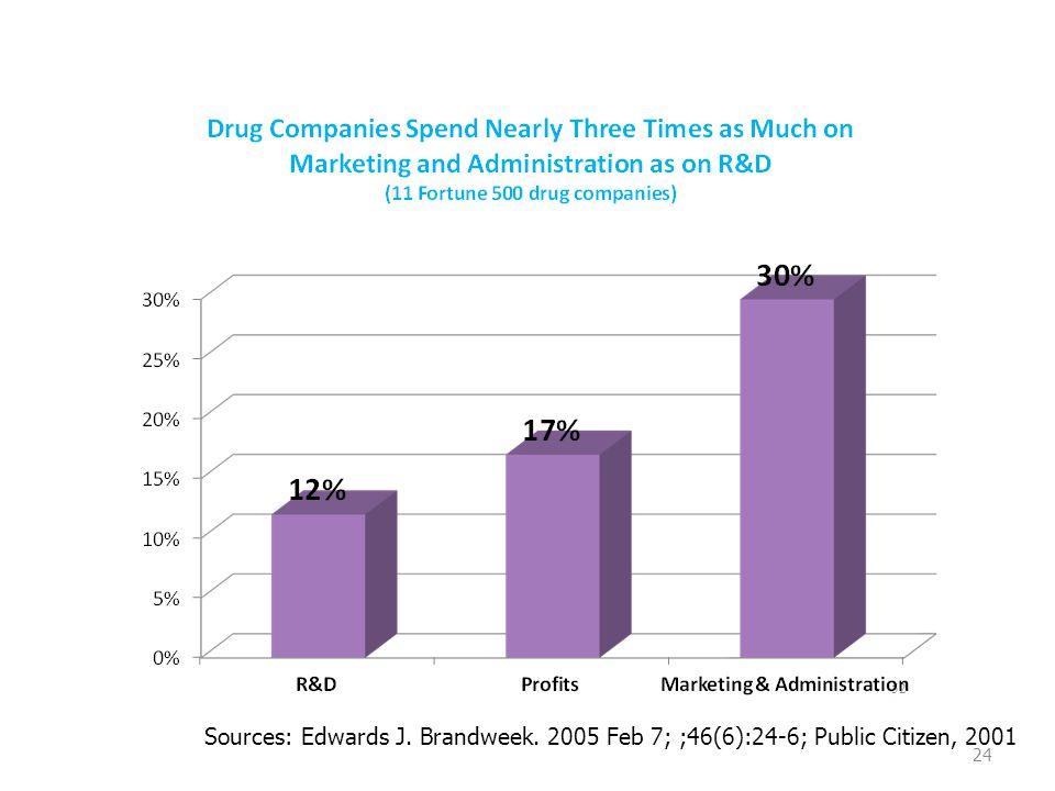 24 Sources: Edwards J. Brandweek. 2005 Feb 7; ;46(6):24-6; Public Citizen, 2001