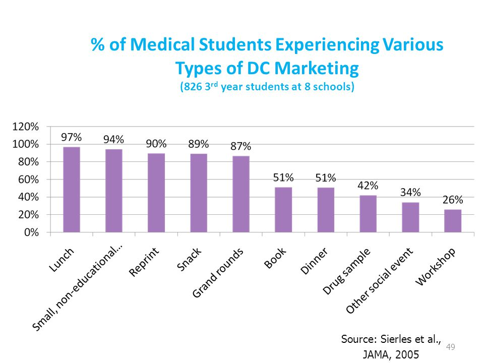 % of Medical Students Experiencing Various Types of DC Marketing (826 3 rd year students at 8 schools) 49 Source: Sierles et al., JAMA, 2005