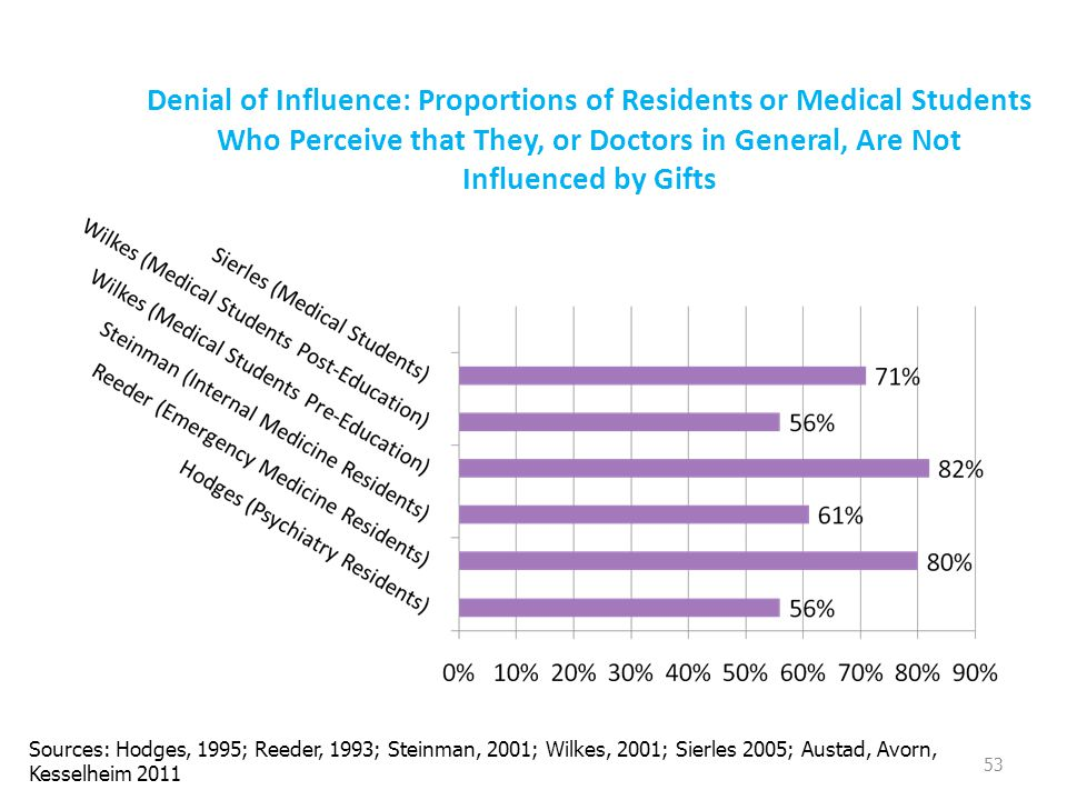Denial of Influence: Proportions of Residents or Medical Students Who Perceive that They, or Doctors in General, Are Not Influenced by Gifts 53 Sources: Hodges, 1995; Reeder, 1993; Steinman, 2001; Wilkes, 2001; Sierles 2005; Austad, Avorn, Kesselheim 2011