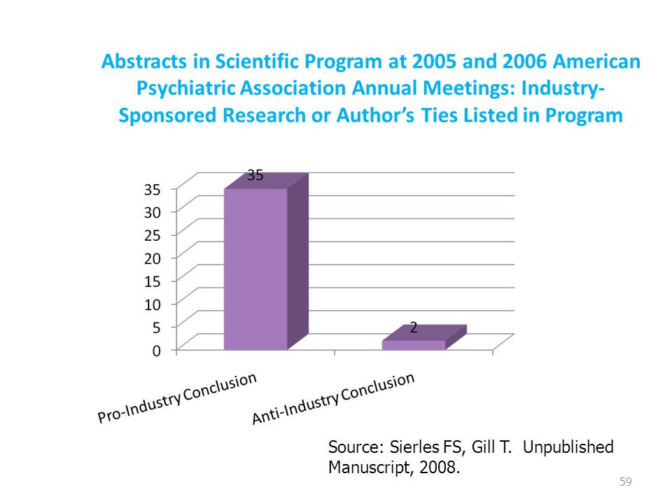 Abstracts in Scientific Program at 2005 and 2006 American Psychiatric Association Annual Meetings: Industry- Sponsored Research or Author's Ties Liste