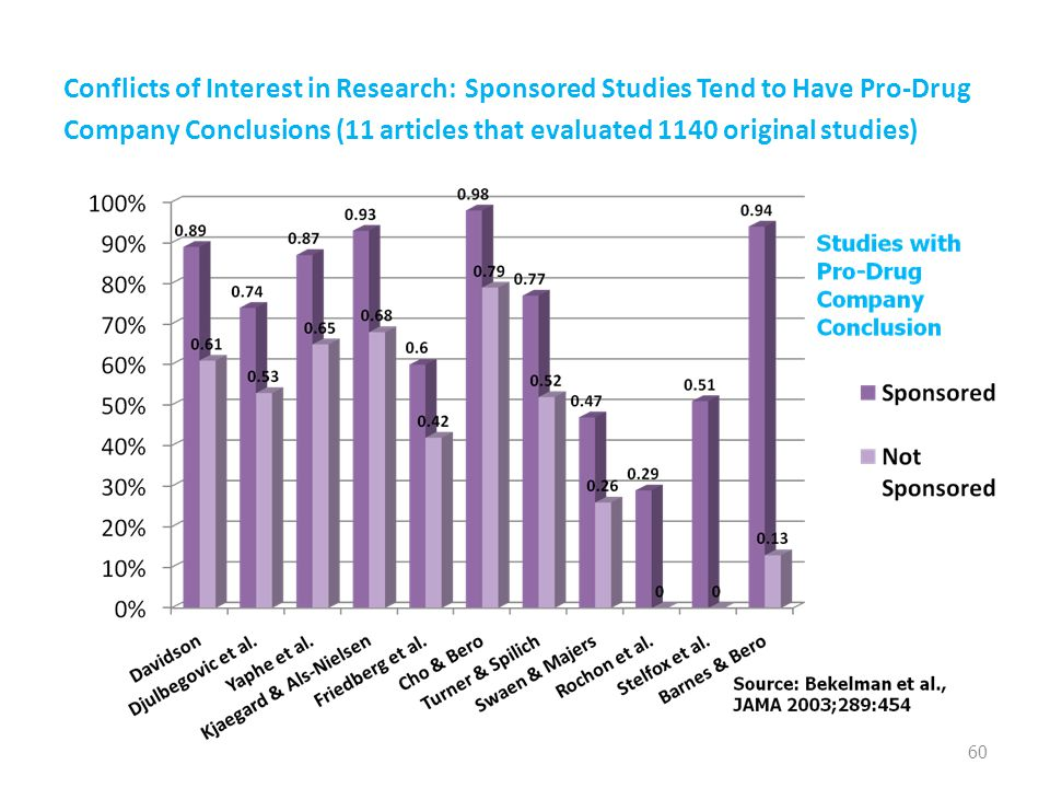 Conflicts of Interest in Research: Sponsored Studies Tend to Have Pro-Drug Company Conclusions (11 articles that evaluated 1140 original studies) 60
