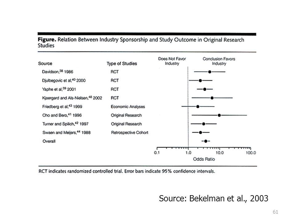 61 Source: Bekelman et al., 2003