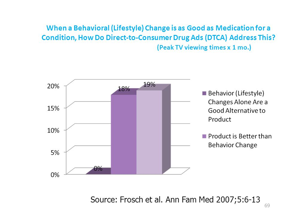 When a Behavioral (Lifestyle) Change is as Good as Medication for a Condition, How Do Direct-to-Consumer Drug Ads (DTCA) Address This.