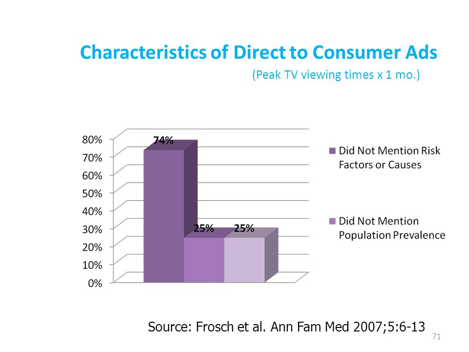 Characteristics of Direct to Consumer Ads (Peak TV viewing times x 1 mo.) 71 Source: Frosch et al. Ann Fam Med 2007;5:6-13