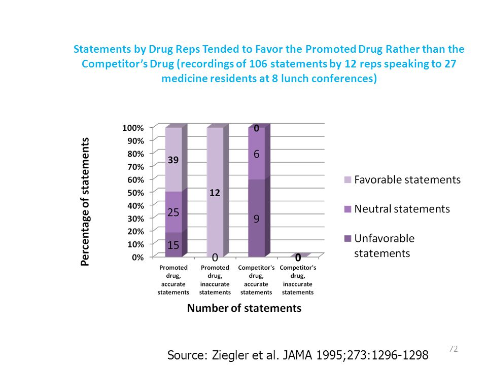 Statements by Drug Reps Tended to Favor the Promoted Drug Rather than the Competitor's Drug (recordings of 106 statements by 12 reps speaking to 27 medicine residents at 8 lunch conferences) 72 Source: Ziegler et al.