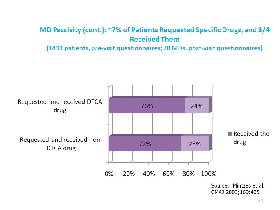 MD Passivity (cont.): ~7% of Patients Requested Specific Drugs, and 3/4 Received Them (1431 patients, pre-visit questionnaires; 78 MDs, post-visit questionnaires) 74
