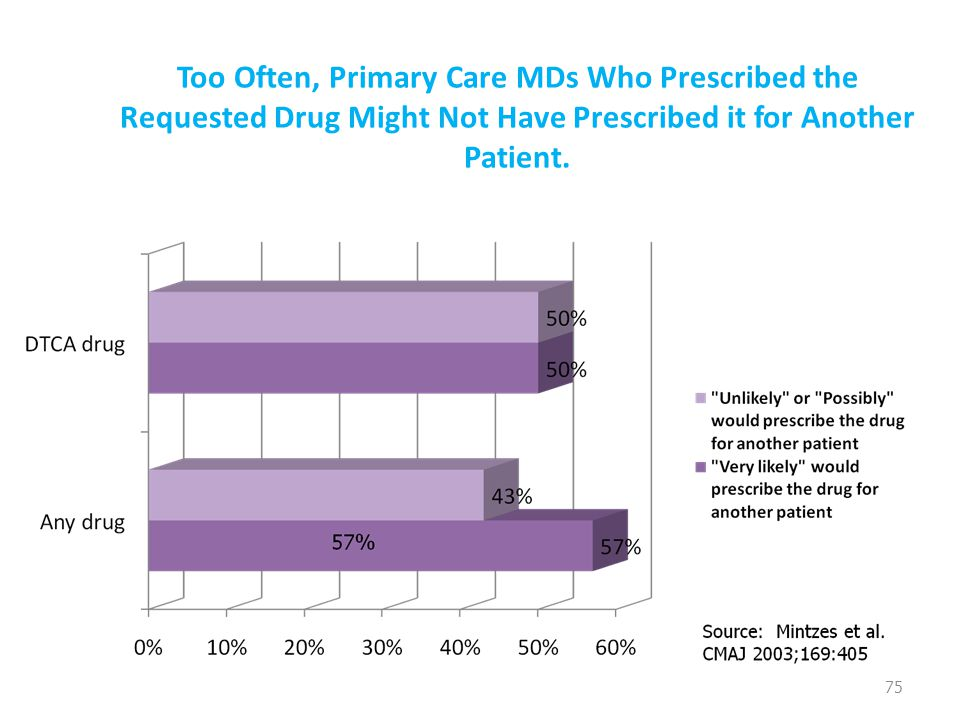 Too Often, Primary Care MDs Who Prescribed the Requested Drug Might Not Have Prescribed it for Another Patient. 75