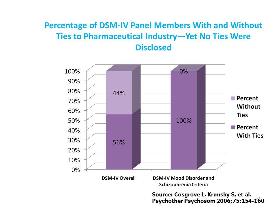 Percentage of DSM-IV Panel Members With and Without Ties to Pharmaceutical Industry—Yet No Ties Were Disclosed 80 Source: Cosgrove L, Krimsky S, et al