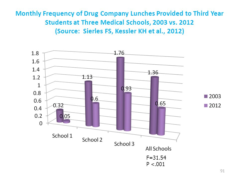 Monthly Frequency of Drug Company Lunches Provided to Third Year Students at Three Medical Schools, 2003 vs.