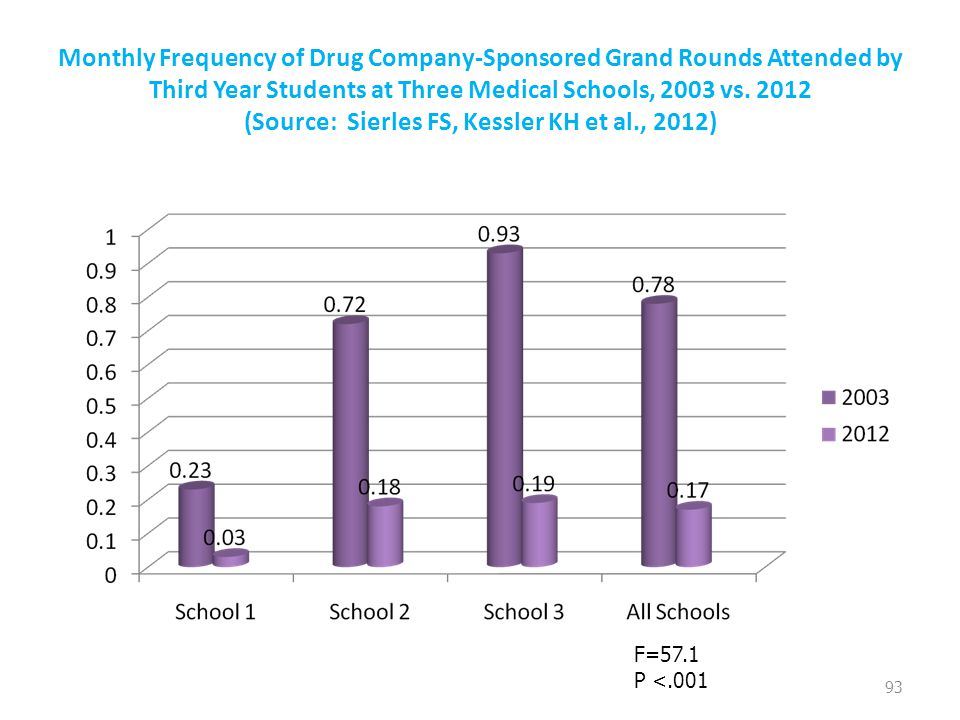 Monthly Frequency of Drug Company-Sponsored Grand Rounds Attended by Third Year Students at Three Medical Schools, 2003 vs. 2012 (Source: Sierles FS,