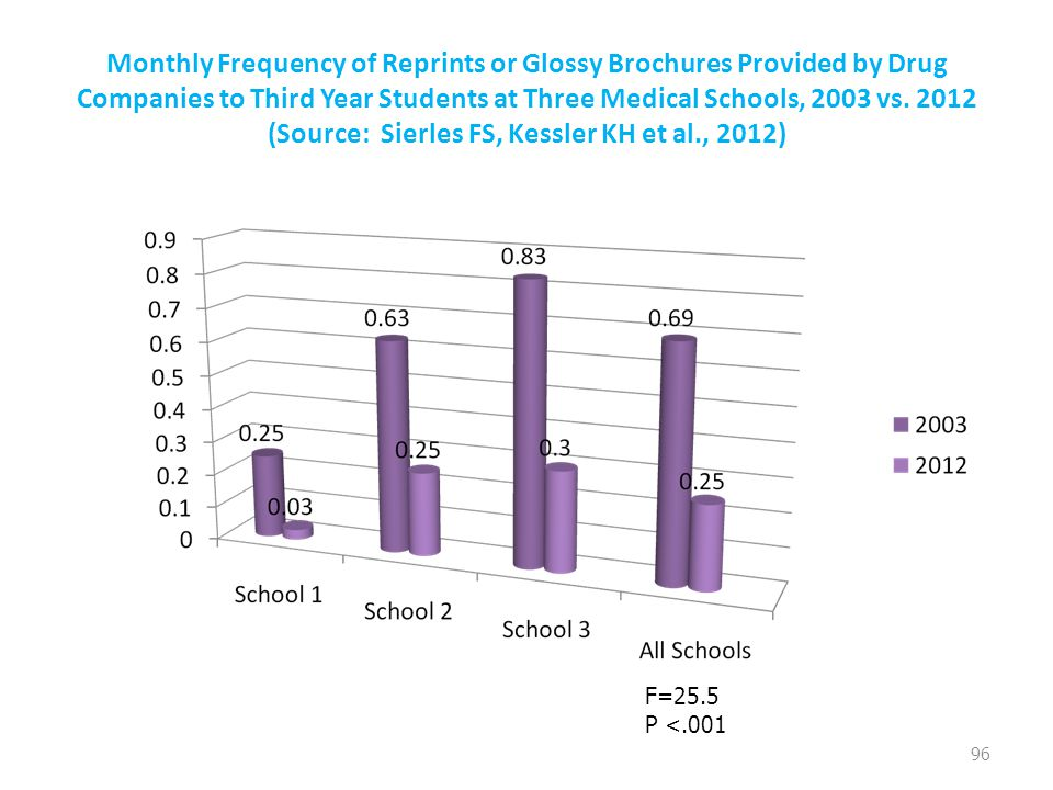 Monthly Frequency of Reprints or Glossy Brochures Provided by Drug Companies to Third Year Students at Three Medical Schools, 2003 vs. 2012 (Source: S