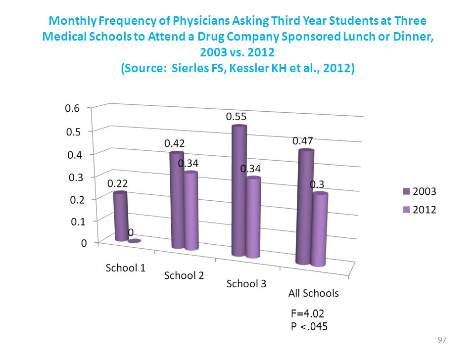 Monthly Frequency of Physicians Asking Third Year Students at Three Medical Schools to Attend a Drug Company Sponsored Lunch or Dinner, 2003 vs. 2012