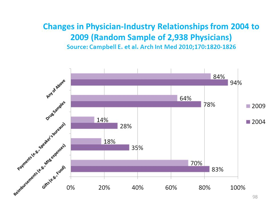 Changes in Physician-Industry Relationships from 2004 to 2009 (Random Sample of 2,938 Physicians) Source: Campbell E.