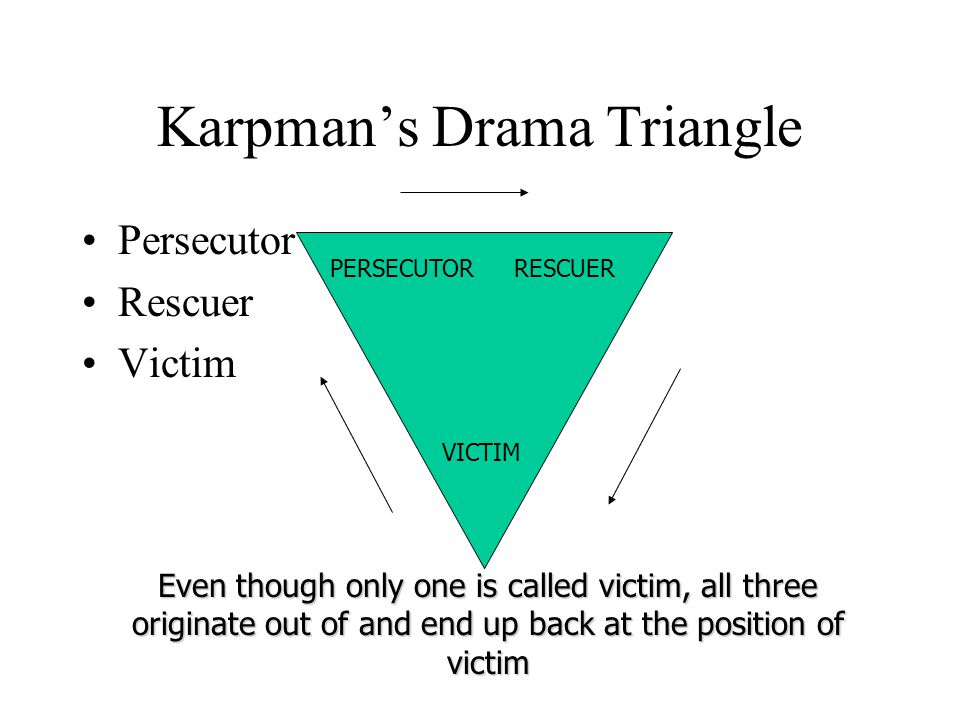 Karpman's Drama Triangle Persecutor Rescuer Victim VICTIM Even though only one is called victim, all three originate out of and end up back at the pos
