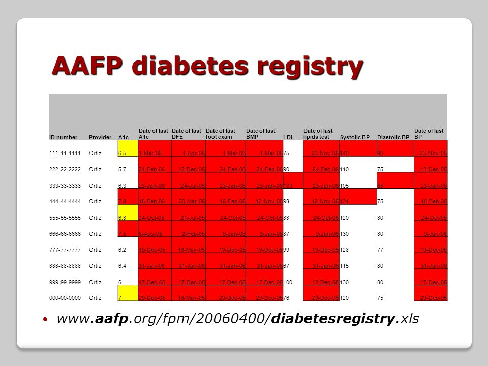 www.aafp.org/fpm/20060400/diabetesregistry.xls ID numberProviderA1c Date of last A1c Date of last DFE Date of last foot exam Date of last BMPLDL Date of last lipids testSystolic BPDiastolic BP Date of last BP 111-11-1111Ortiz6.51-Mar-061-Apr-051-Mar-06 7523-Nov-051409023-Nov-05 222-22-2222Ortiz5.724-Feb-0612-Dec-0524-Feb-06 9024-Feb-061107512-Dec-05 333-33-3333Ortiz6.323-Jan-0624-Jul-0523-Jan-06 10323-Jan-061058523-Jan-06 444-44-4444Ortiz7.816-Feb-0620-Mar-0516-Feb-0612-Nov-059812-Nov-051317516-Feb-06 555-55-5555Ortiz6.824-Oct-0521-Jul-0524-Oct-05 8824-Oct-051208024-Oct-05 666-66-6666Ortiz7.56-Aug-052-Feb-059-Jan-06 879-Jan-06130809-Jan-06 777-77-7777Ortiz6.219-Dec-0516-May-0519-Dec-05 9919-Dec-051287719-Dec-05 888-88-8888Ortiz6.431-Jan-06 6731-Jan-061158031-Jan-06 999-99-9999Ortiz617-Dec-05 10017-Dec-051308017-Dec-05 000-00-0000Ortiz729-Dec-0518-May-0529-Dec-05 7629-Dec-051207529-Dec-05 AAFP diabetes registry
