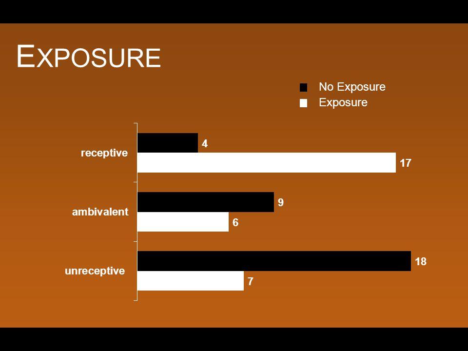 E XPOSURE No Exposure Exposure