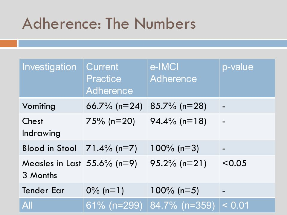Adherence: The Numbers InvestigationCurrent Practice Adherence e-IMCI Adherence p-value Vomiting66.7% (n=24)85.7% (n=28)- Chest Indrawing 75% (n=20)94