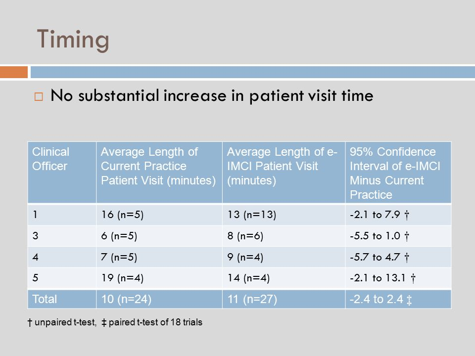 Timing Clinical Officer Average Length of Current Practice Patient Visit (minutes) Average Length of e- IMCI Patient Visit (minutes) 95% Confidence Interval of e-IMCI Minus Current Practice 116 (n=5)13 (n=13)-2.1 to 7.9 † 36 (n=5)8 (n=6)-5.5 to 1.0 † 47 (n=5)9 (n=4)-5.7 to 4.7 † 519 (n=4)14 (n=4)-2.1 to 13.1 † Total10 (n=24)11 (n=27)-2.4 to 2.4 ‡ † unpaired t-test, ‡ paired t-test of 18 trials  No substantial increase in patient visit time