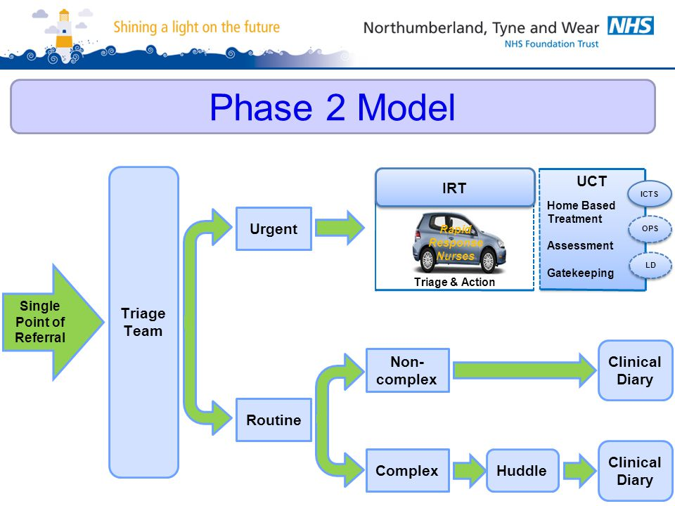 Phase 2 Model Urgent Routine Huddle Triage Team Single Point of Referral Non- complex Clinical Diary Complex Clinical Diary 11 Triage & Action IRT Rap