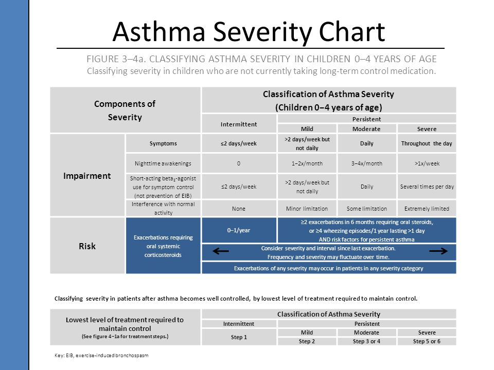 Components of Severity Classification of Asthma Severity (Children 0−4 years of age) Intermittent Persistent MildModerateSevere Impairment Symptoms≤2