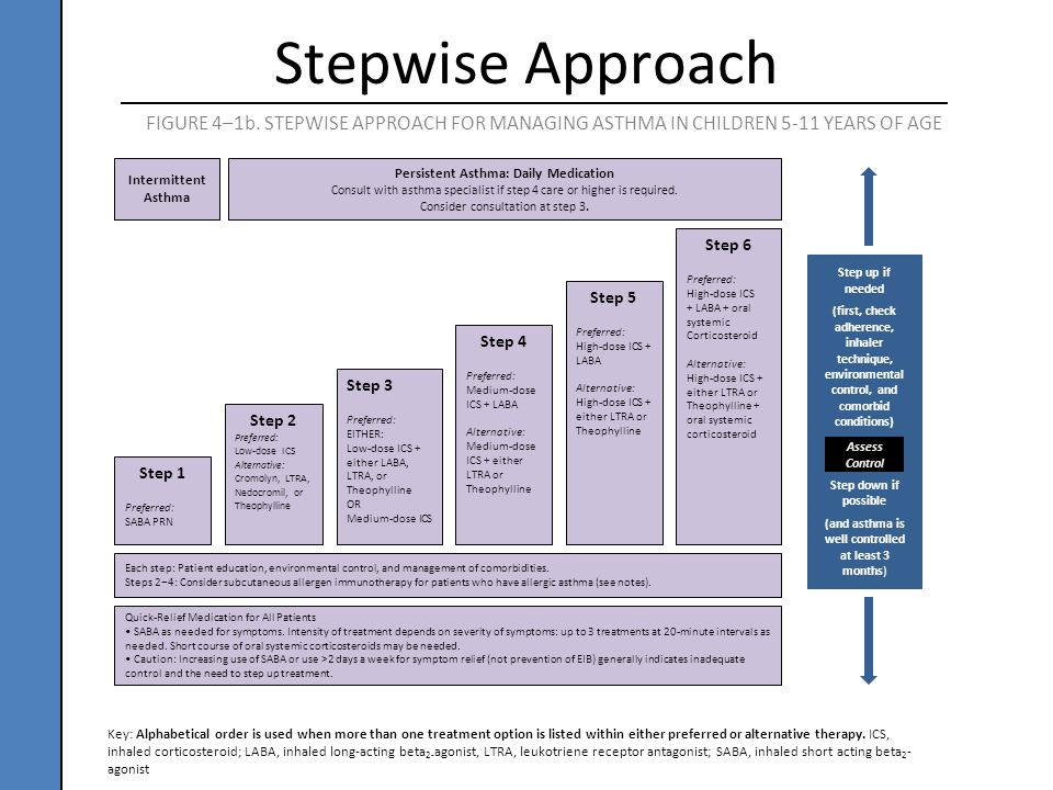 FIGURE 4–1b. STEPWISE APPROACH FOR MANAGING ASTHMA IN CHILDREN 5-11 YEARS OF AGE Intermittent Asthma Persistent Asthma: Daily Medication Consult with