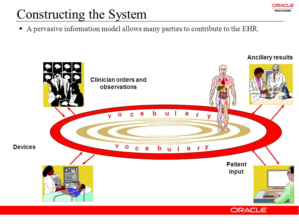 Constructing the System Ancillary results u Clinician orders and observations v v o oc ca ab b u l l a a r r y y u  A pervasive information model allows many parties to contribute to the EHR.