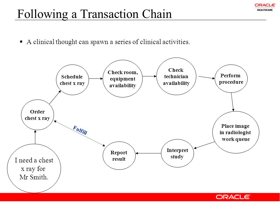 Following a transaction chain  A clinical thought can spawn a series of clinical and business activities.