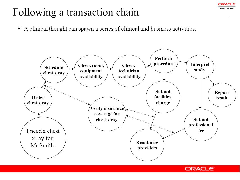 Following a transaction chain  A clinical thought can spawn a series of clinical and business activities.