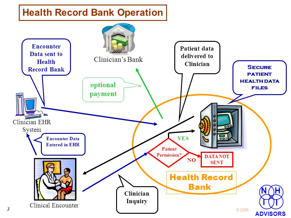 3 3 © 2009 NH I I ADVISORS Clinical Encounter Health Record Bank Clinician EHR System Encounter Data Entered in EHR Encounter Data sent to Health Record Bank Patient Permission.