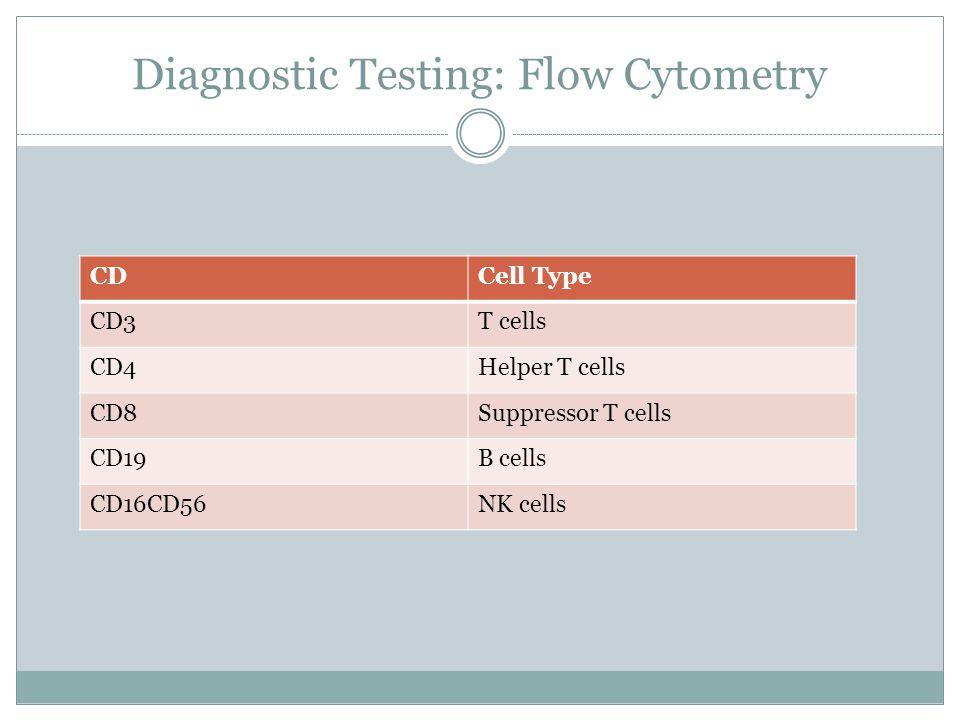 Diagnostic Testing: Flow Cytometry CDCell Type CD3T cells CD4Helper T cells CD8Suppressor T cells CD19B cells CD16CD56NK cells
