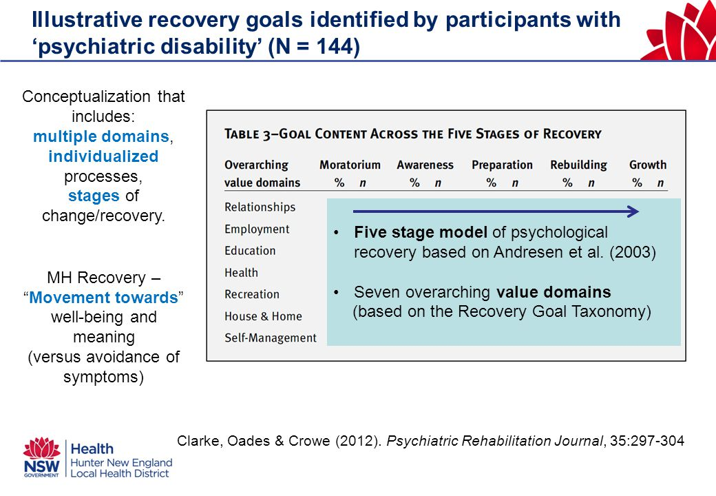 Illustrative recovery goals identified by participants with 'psychiatric disability' (N = 144) Clarke, Oades & Crowe (2012).