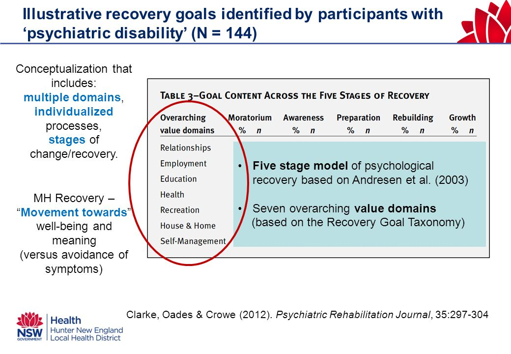 Illustrative recovery goals identified by participants with 'psychiatric disability' (N = 144) Clarke, Oades & Crowe (2012). Psychiatric Rehabilitatio