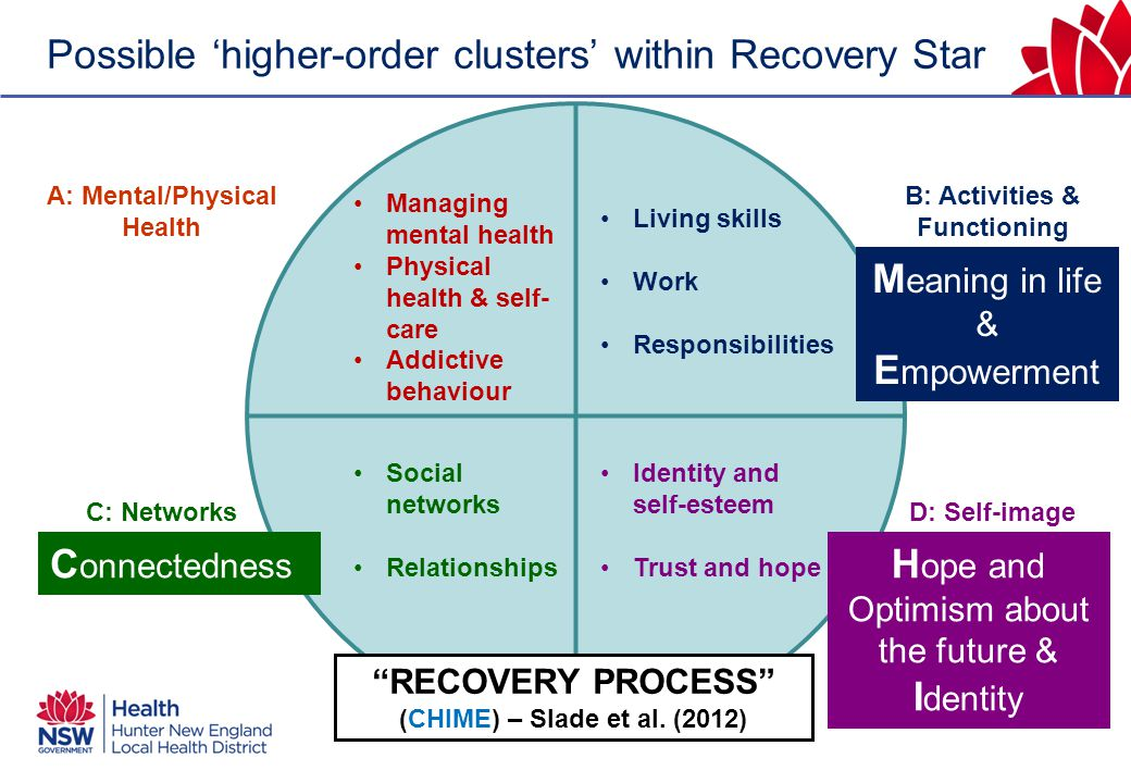 Possible 'higher-order clusters' within Recovery Star Managing mental health Physical health & self- care Addictive behaviour Living skills Work Responsibilities Social networks Relationships Identity and self-esteem Trust and hope A: Mental/Physical Health C: Networks B: Activities & Functioning D: Self-image (Consistent with Factor 2 from Dickens et al.