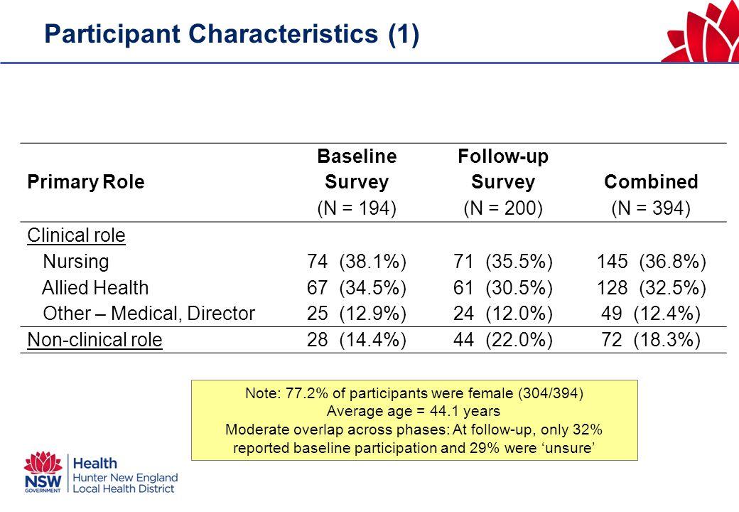 Participant Characteristics (1) Primary Role Baseline Survey (N = 194) Follow-up Survey (N = 200) Combined (N = 394) Clinical role Nursing74 (38.1%)71