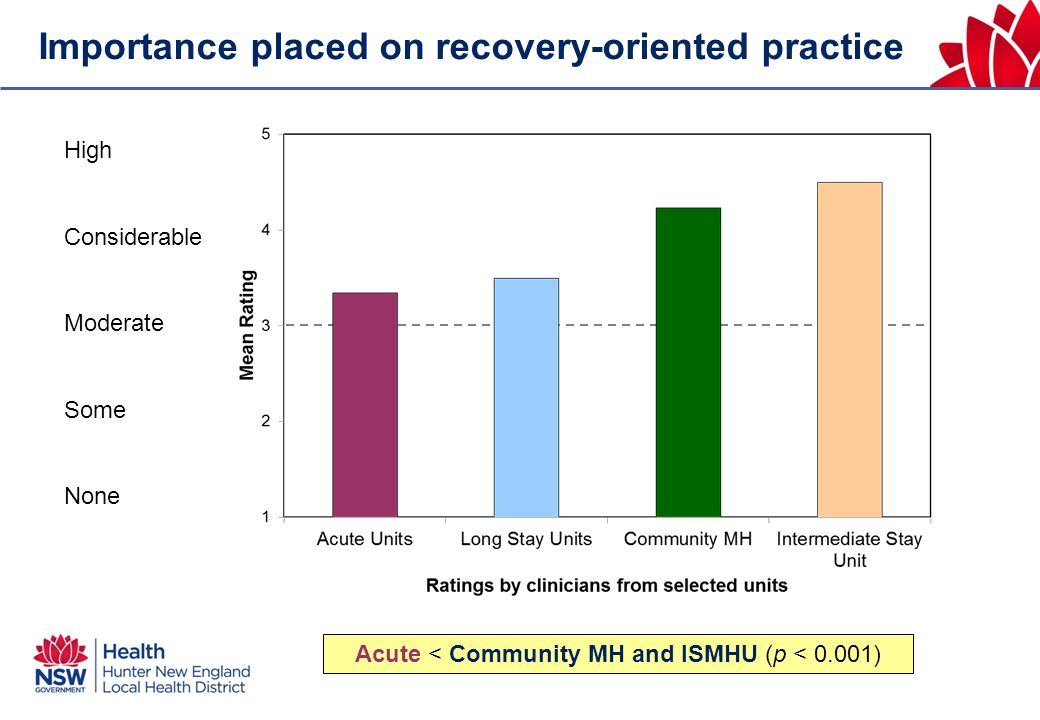 High Considerable Moderate Some None Acute < Community MH and ISMHU (p < 0.001) Importance placed on recovery-oriented practice