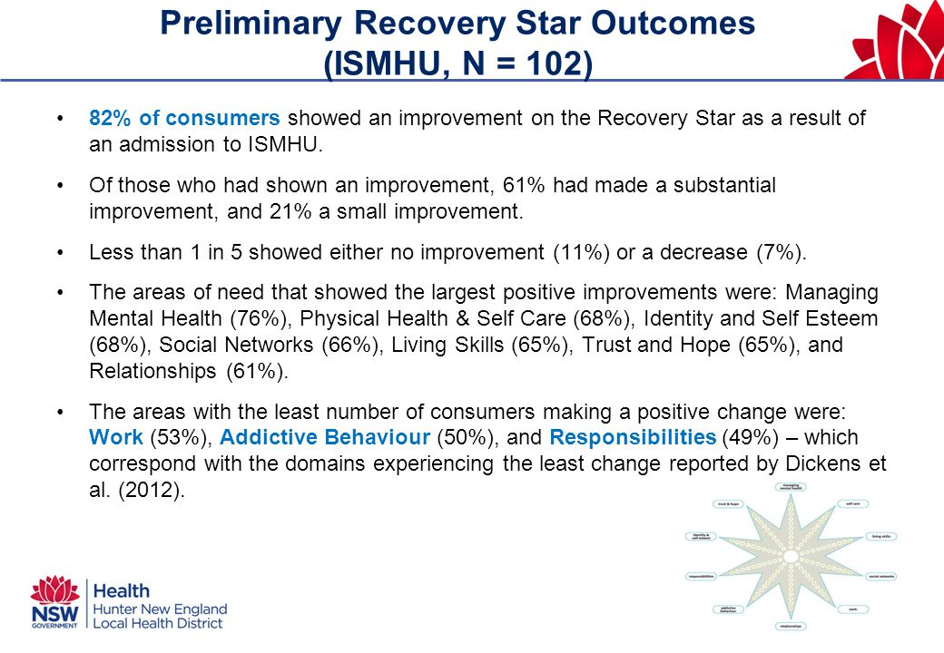 Preliminary Recovery Star Outcomes (ISMHU, N = 102) 82% of consumers showed an improvement on the Recovery Star as a result of an admission to ISMHU.