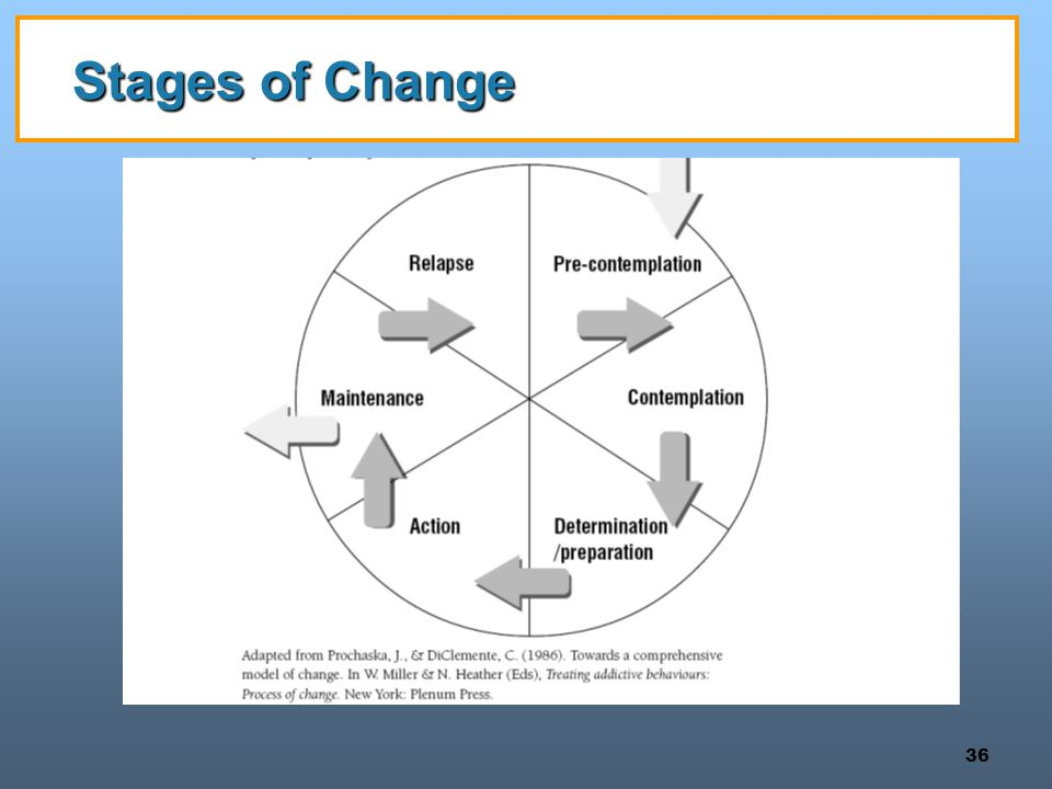 36 Stages of Change