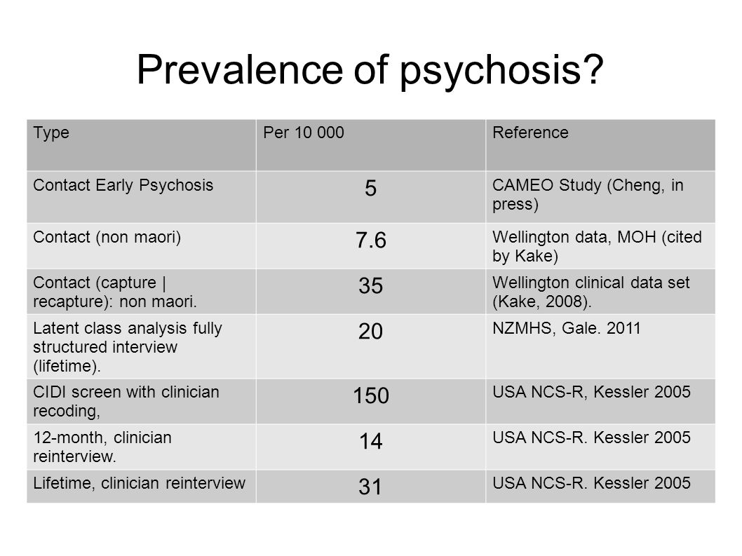 Prevalence of psychosis.
