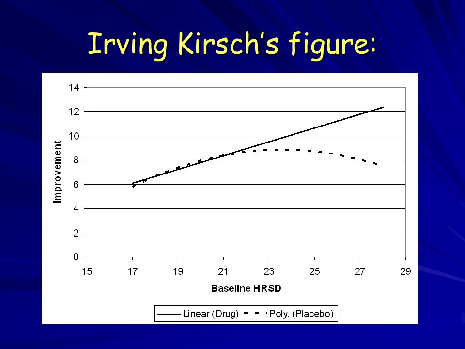 Irving Kirsch's figure: