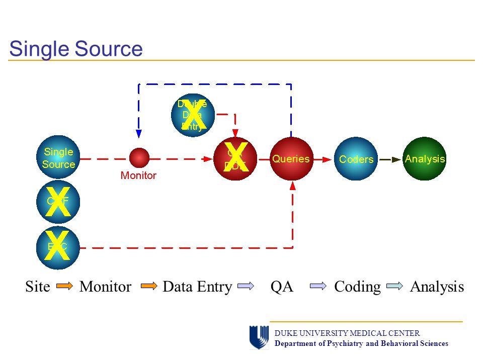 SiteQAData EntryMonitorCodingAnalysis Single Source DUKE UNIVERSITY MEDICAL CENTER Department of Psychiatry and Behavioral Sciences